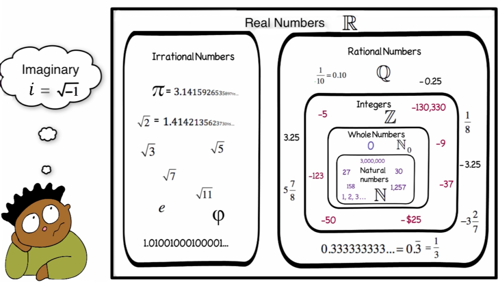 different-types-of-numbers