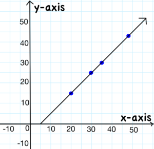 graphing the linear equation- x - y = 5