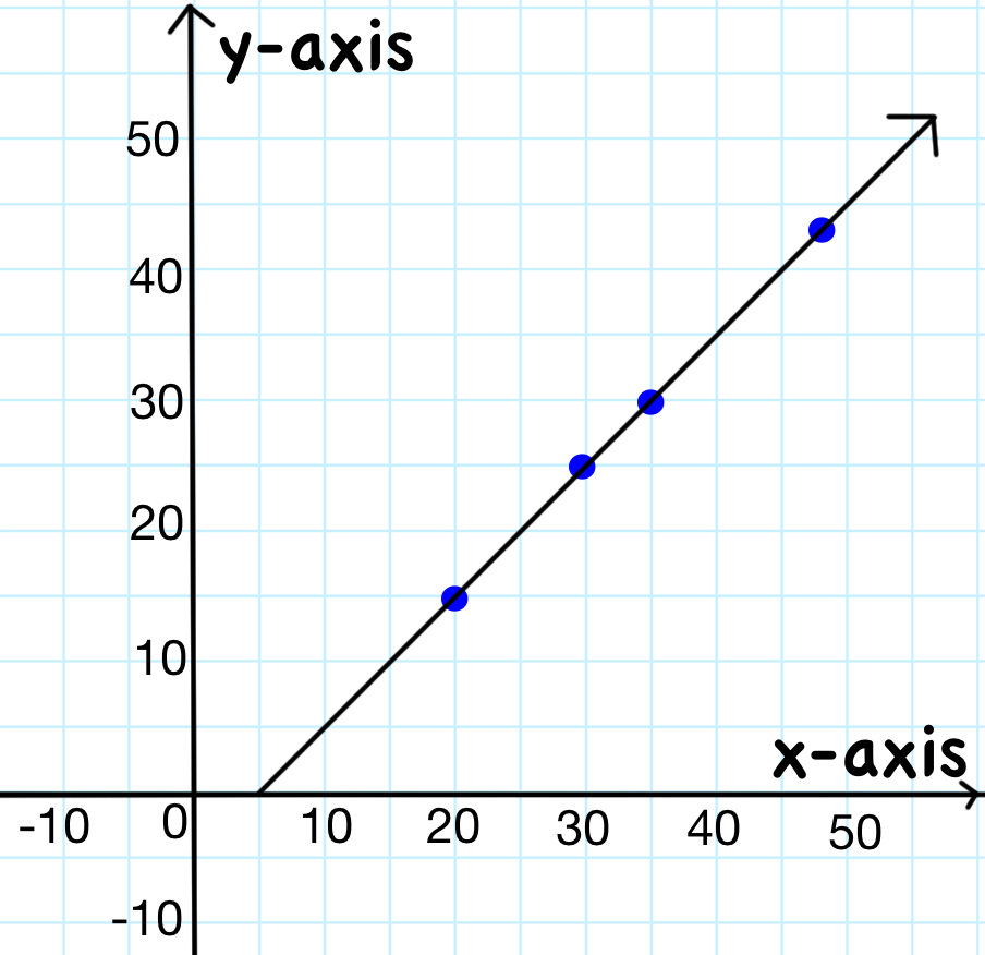 how to solve linear equations by graphing step by step