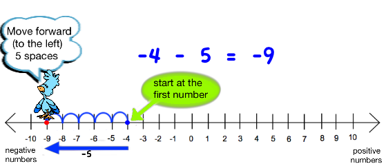 subtracting with negative numbers