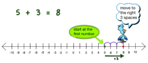 adding integers number line