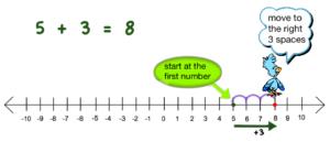 adding integers number line