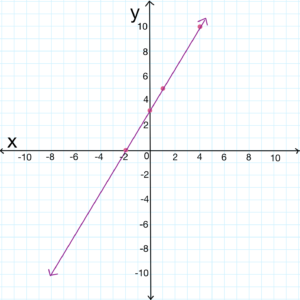 Using a graph to show linear equation in standard form