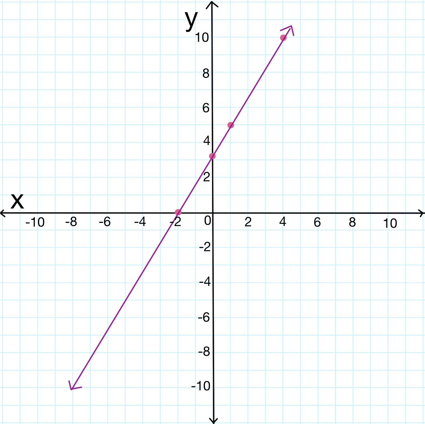 Learn algebra rewriting linear equations in standard form using a graph to show linear equation in standard form falaconquin