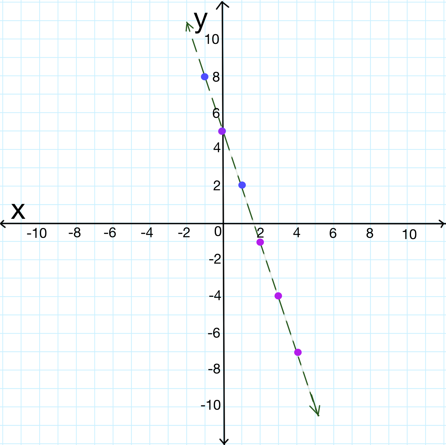 Graphing Inequalities On A Coordinate Plane Video