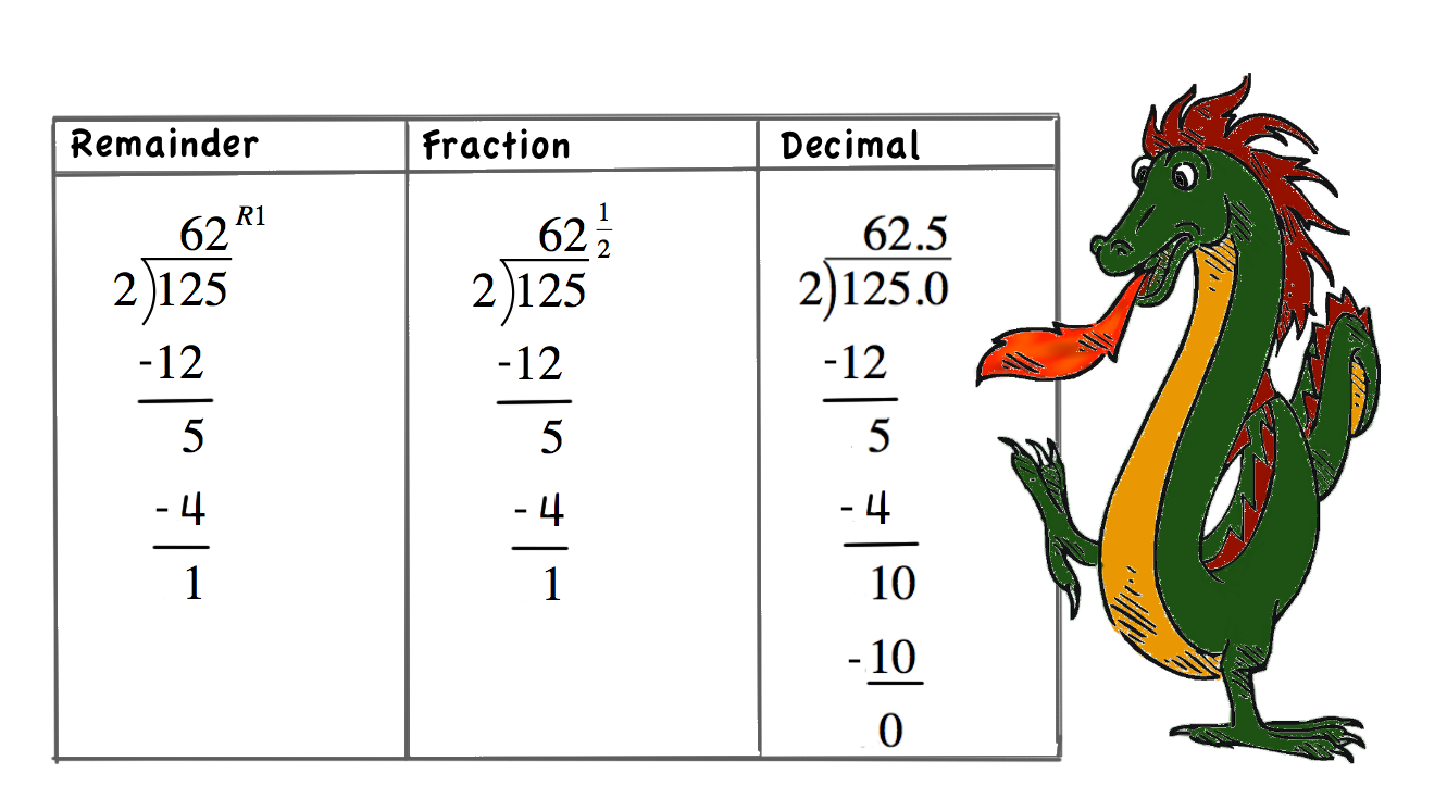 Division with decimals: Writing the Remainders as Decimals