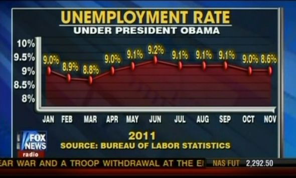 misleading graph about unemployment